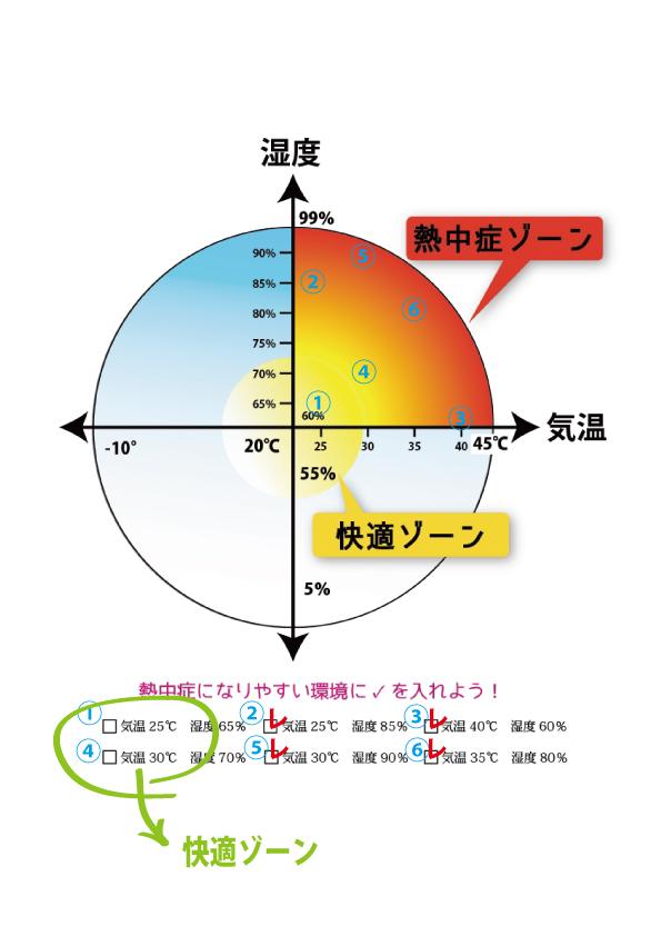 熱中症の温度と湿度の関係を読本から読み取りましょう
