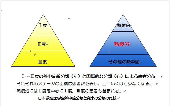 紫外線×熱中症読本