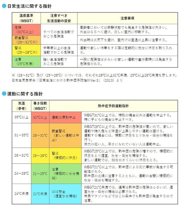 環境省 熱中症簿防情報サイト
